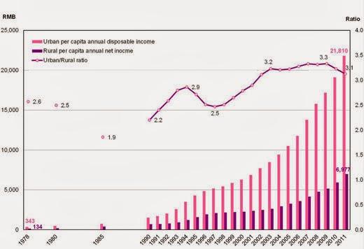 rapporto redditi rurali cina