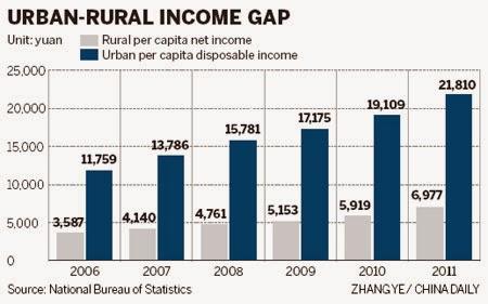 urban rural cina gap